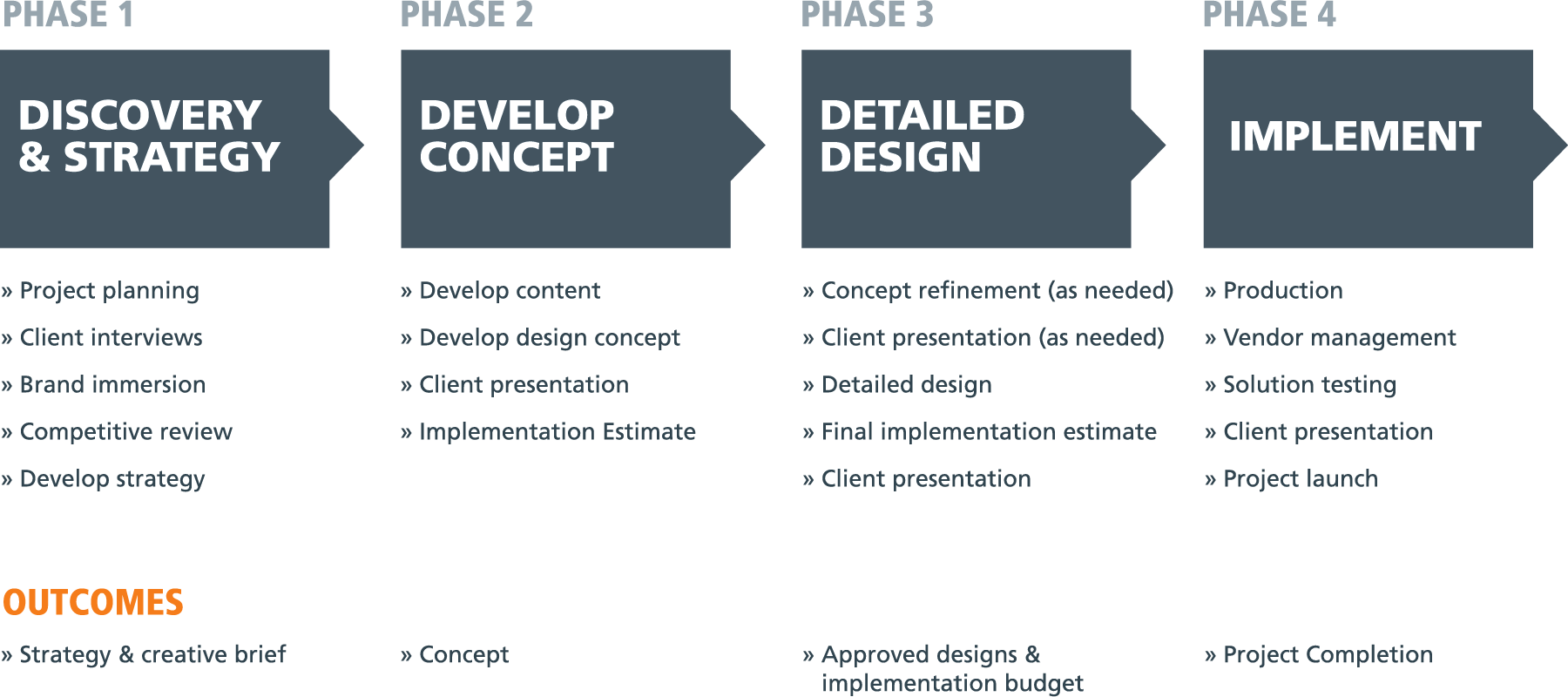 brand development process Ideation Signs & Communication