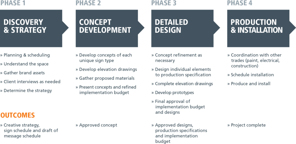 environmental branding branded space environmental graphics design